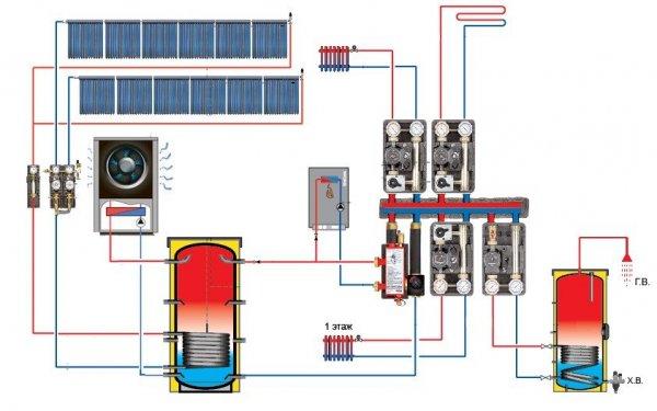 Системы отопления для дома