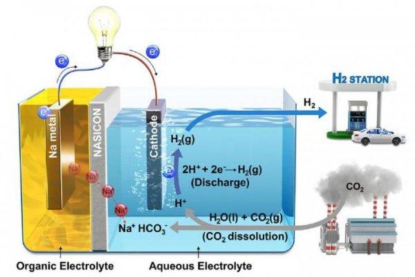 Ученые нашли способ превращать выбросы углекислого газа в полезную энергию